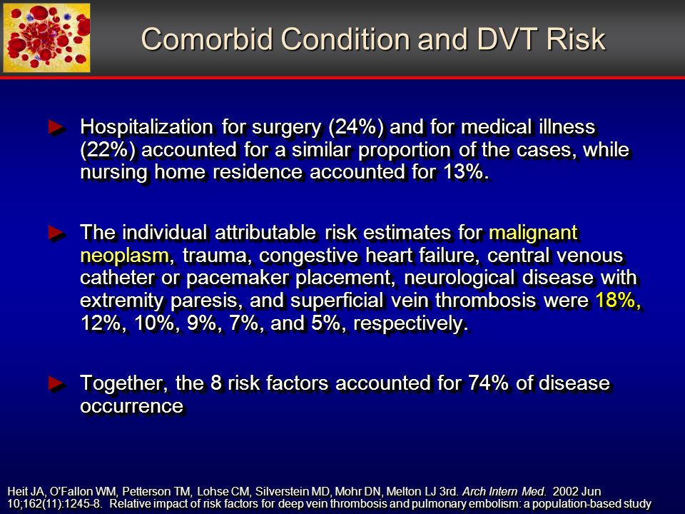 Comorbid Condition and DVT Risk Hospitalization for surgery (24%) and for medical illness (22%) accounted for a similar proportion of the cases, while nursing home residence accounted for 13%.