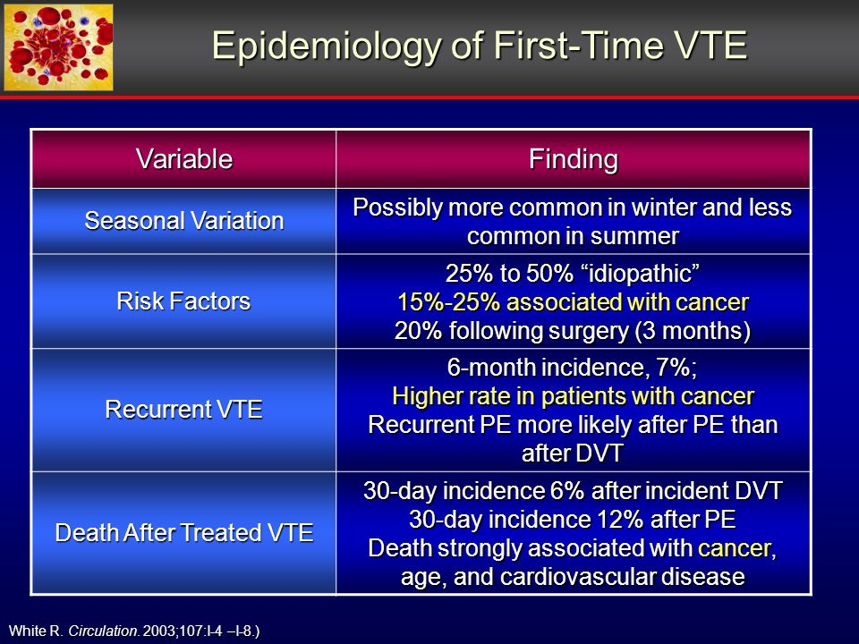 Epidemiology of First-Time VTE White R. Circulation.