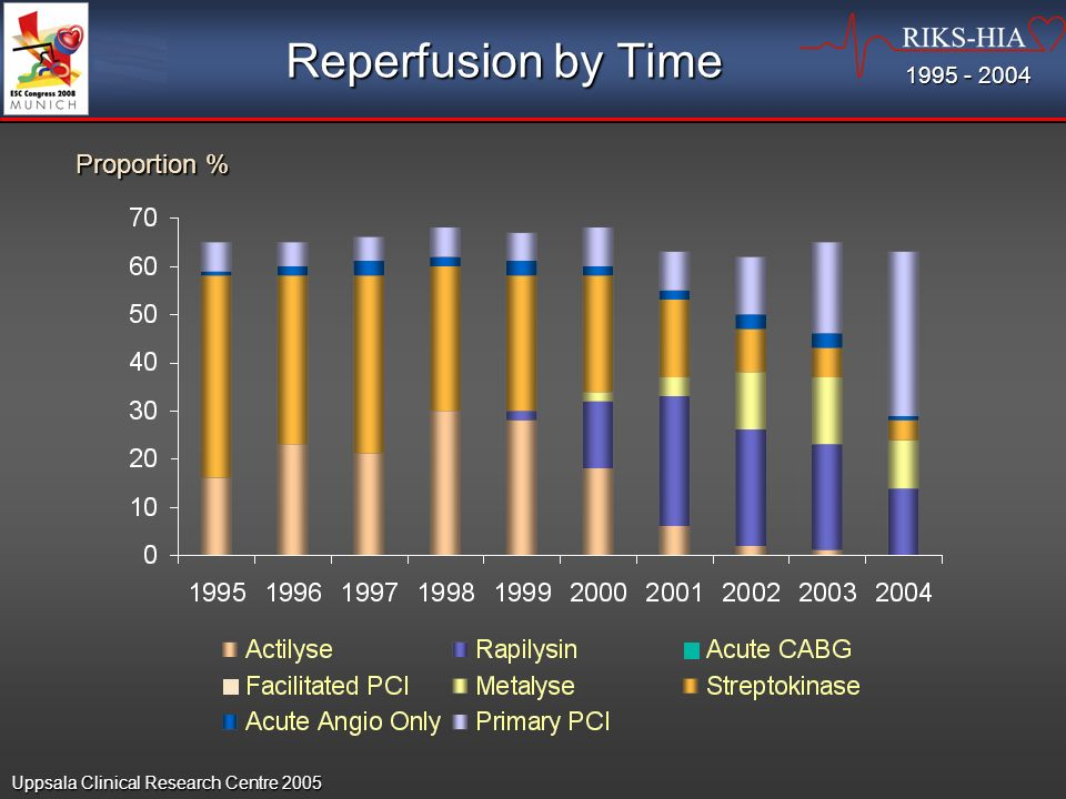 Reperfusion by Time Proportion % Uppsala Clinical Research Centre 2005 1995 - 2004
