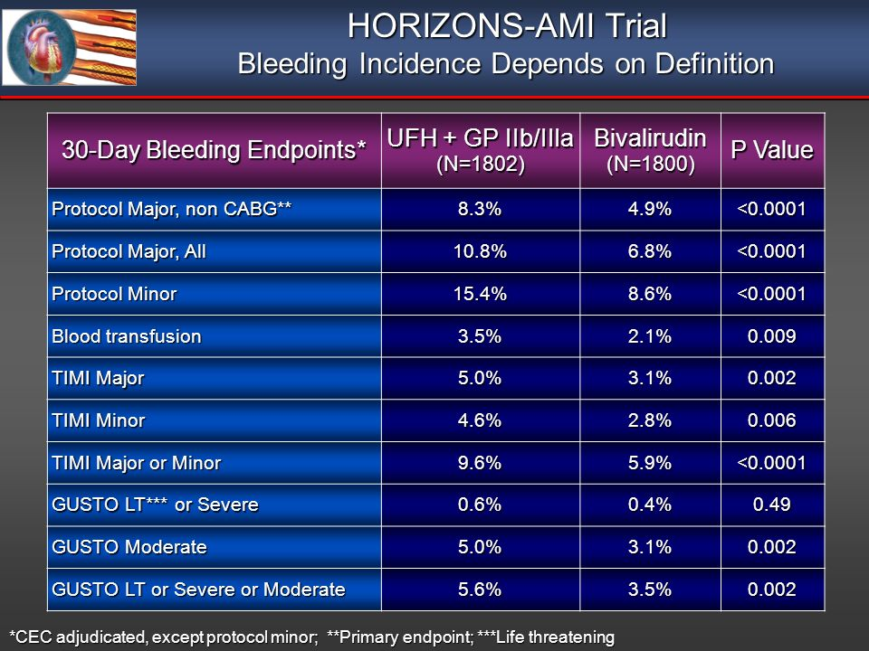 30-Day Bleeding Endpoints* UFH + GP IIb/IIIa (N=1802)Bivalirudin(N=1800) P Value Protocol Major, non CABG** 8.3%4.9%<0.0001 Protocol Major, All 10.8%6.8%<0.0001 Protocol Minor 15.4%8.6%<0.0001 Blood transfusion 3.5%2.1%0.009 TIMI Major 5.0%3.1%0.002 TIMI Minor 4.6%2.8%0.006 TIMI Major or Minor 9.6%5.9%<0.0001 GUSTO LT*** or Severe 0.6%0.4%0.49 GUSTO Moderate 5.0%3.1%0.002 GUSTO LT or Severe or Moderate 5.6%3.5%0.002 *CEC adjudicated, except protocol minor; **Primary endpoint; ***Life threatening HORIZONS-AMI Trial Bleeding Incidence Depends on Definition