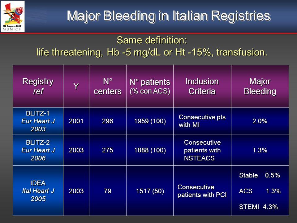 Major Bleeding in Italian Registries Same definition: life threatening, Hb -5 mg/dL or Ht -15%, transfusion. RegistryrefY N° centers N° patients (% co