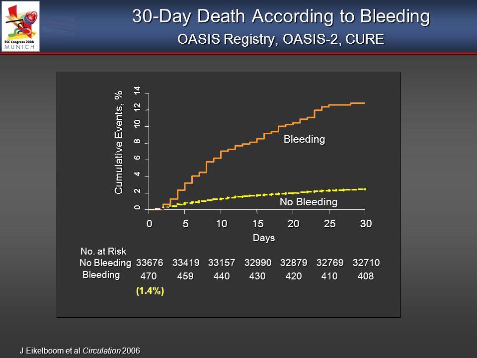 30-Day Death According to Bleeding OASIS Registry, OASIS-2, CURE J Eikelboom et al Circulation 2006 0 2 4 6 8 10 12 14 051015202530 Bleeding No Bleedi