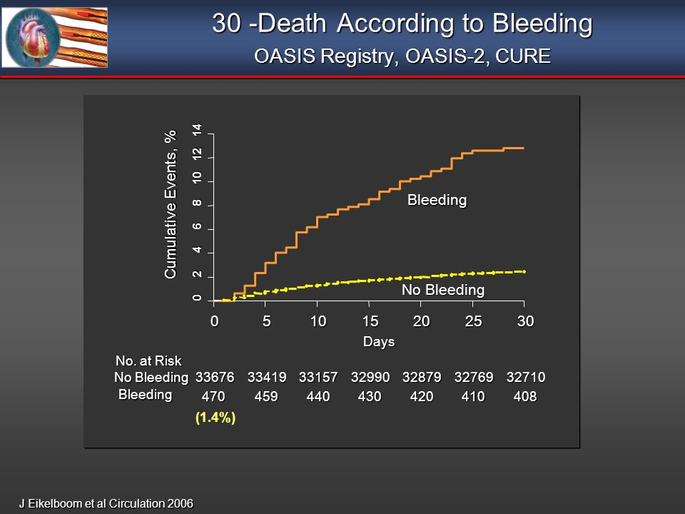 30 -Death According to Bleeding OASIS Registry, OASIS-2, CURE J Eikelboom et al Circulation 2006 0 2 4 6 8 10 12 14 051015202530 Bleeding No Bleeding