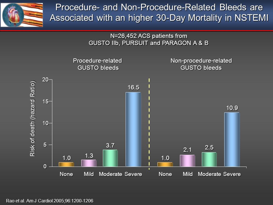 Procedure- and Non-Procedure-Related Bleeds are Associated with an higher 30-Day Mortality in NSTEMI Procedure-related GUSTO bleeds Non-procedure-related GUSTO bleeds Risk of death (hazard Ratio) None 1.0 Mild 1.3 Severe 16.5 0 5 20 10 15 None 1.0 Mild 2.1 Moderate 2.5 Severe 10.9 Moderate 3.7 Rao et al.