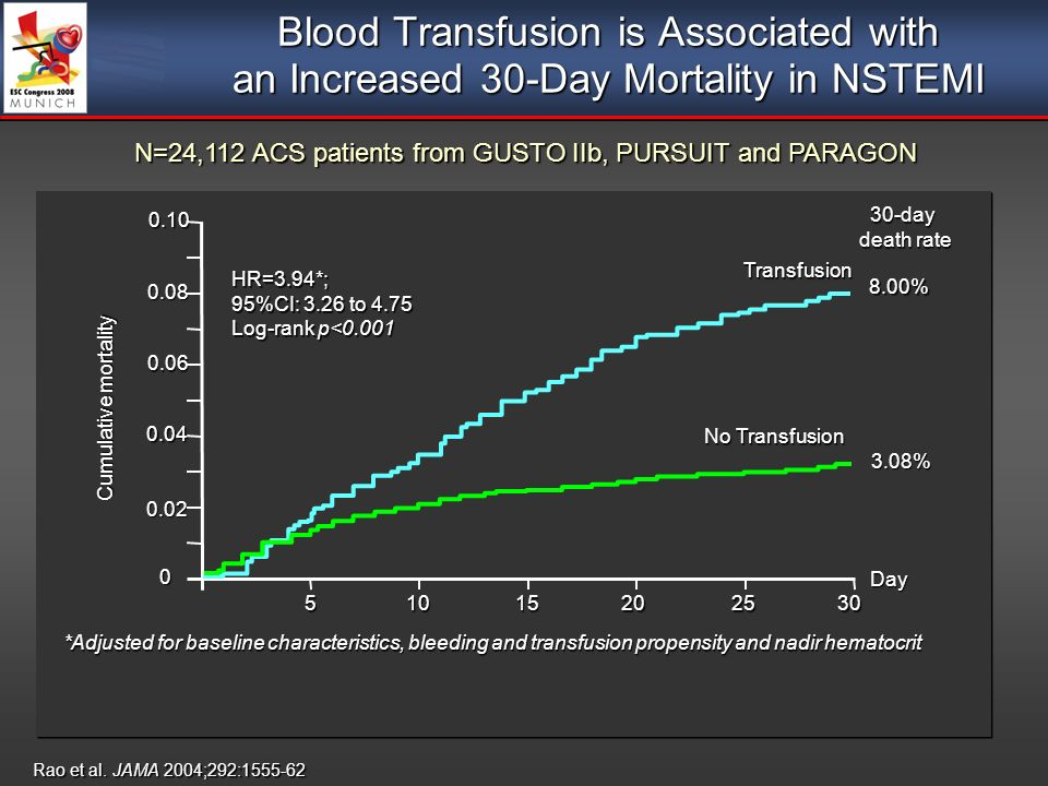 Blood Transfusion is Associated with an Increased 30-Day Mortality in NSTEMI Rao et al.