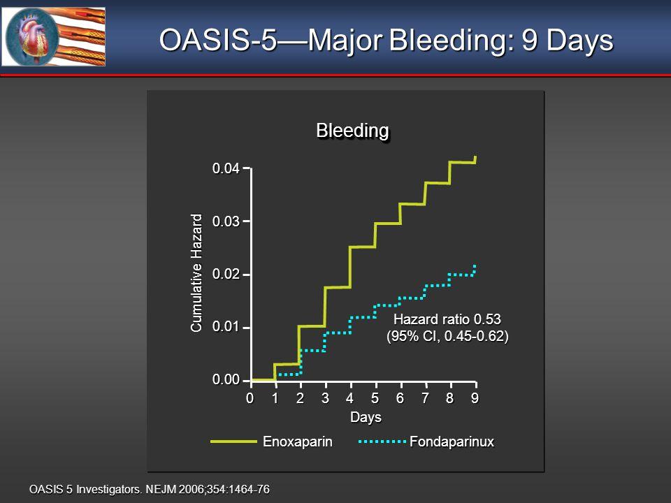 OASIS-5Major Bleeding: 9 Days OASIS 5 Investigators. NEJM 2006;354:1464-76 0.00 0.01 0.02 0.030.04 Cumulative Hazard Days Hazard ratio 0.53 (95% CI, 0
