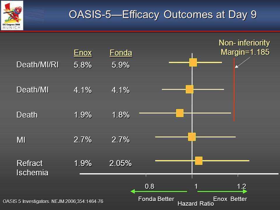 OASIS 5 Investigators. NEJM 2006;354:1464-76 OASIS-5Efficacy Outcomes at Day 9 5.9%5.8% Death/MI/RI 2.05%1.9% Refract Ischemia 2.7%2.7% MI 1.8%1.9% De