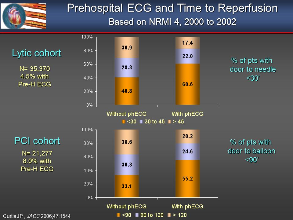 Prehospital ECG and Time to Reperfusion Based on NRMI 4, 2000 to 2002 Lytic cohort PCI cohort % of pts with door to needle <30 N= 35,370 4.5% with Pre-H ECG N= 21,277 8.0% with Pre-H ECG Curtis JP, JACC 2006;47:1544 % of pts with door to balloon <90