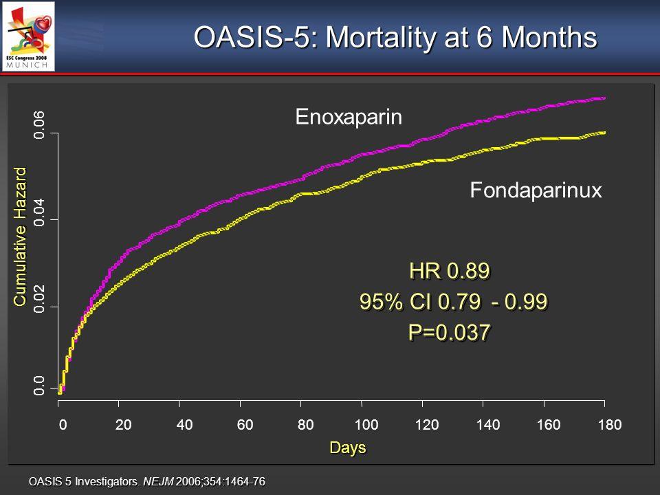 OASIS 5 Investigators. NEJM 2006;354:1464-76 OASIS-5: Mortality at 6 Months Days Cumulative Hazard 0.0 0.02 0.04 0.06 020406080100120140160180 HR 0.89