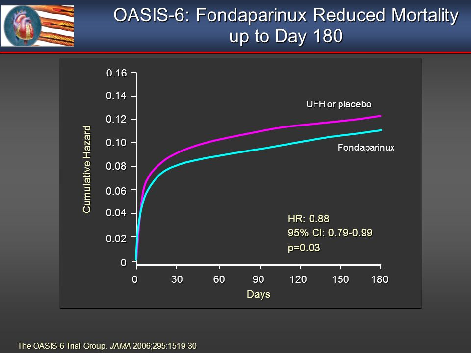 OASIS-6: Fondaparinux Reduced Mortality up to Day 180 Days UFH or placebo Fondaparinux HR: 0.88 95% CI: 0.79-0.99 p=0.03 0 0.02 0.04 0.06 0.08 0.10 0.12 0.140.160 Cumulative Hazard 306090120150180 The OASIS-6 Trial Group.