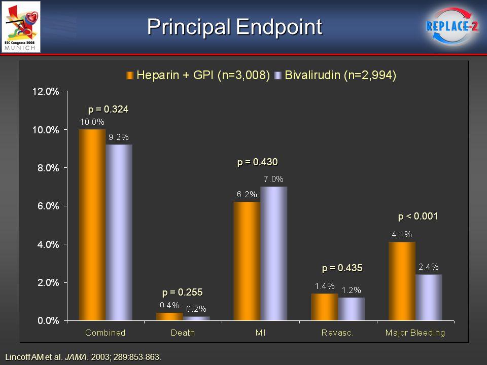 Principal Endpoint p = 0.324 p = 0.255 p = 0.430 p = 0.435 p < 0.001 Lincoff AM et al. JAMA. 2003; 289:853-863.