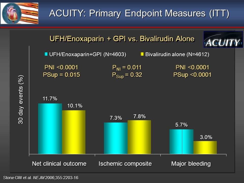 ACUITY: Primary Endpoint Measures (ITT) UFH/Enoxaparin + GPI vs.