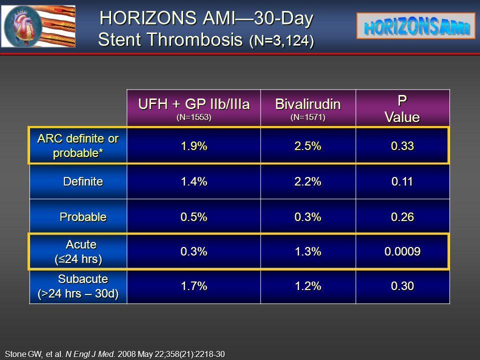 HORIZONS AMI30-Day Stent Thrombosis (N=3,124) UFH + GP IIb/IIIa (N=1553)Bivalirudin(N=1571)PValue ARC definite or probable* 1.9%2.5%0.33 Definite Defi
