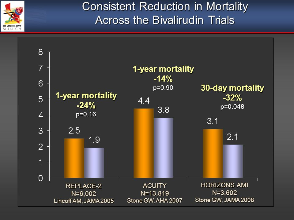 REPLACE-2N=6,002 Lincoff AM, JAMA 2005 ACUITYN=13,819 Stone GW, AHA 2007 HORIZONS AMI N=3,602 Stone GW, JAMA 2008 1-year mortality -24%p=0.16 -14%p=0.90 30-day mortality -32%p=0.048 Consistent Reduction in Mortality Across the Bivalirudin Trials