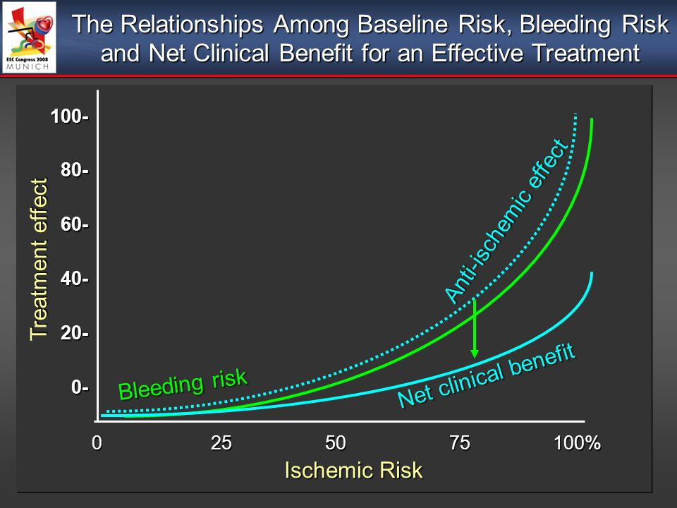 Ischemic Risk Bleeding risk 0 25 50 75 100% 100-80-60-40-20-0- Anti-ischemic effect Net clinical benefit Treatment effect The Relationships Among Baseline Risk, Bleeding Risk and Net Clinical Benefit for an Effective Treatment
