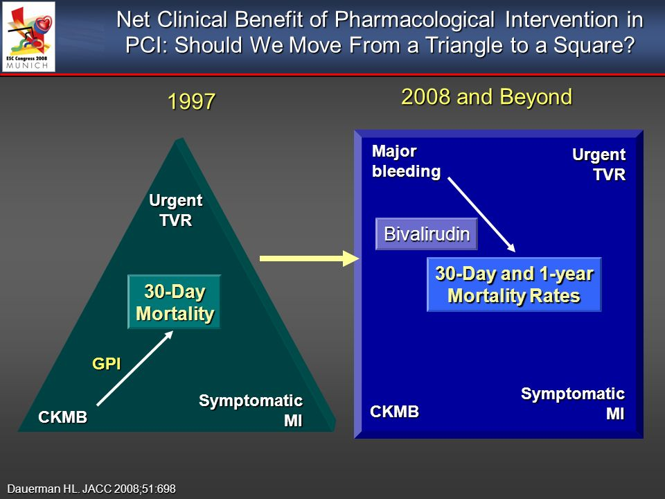 1997 2008 and Beyond 2008 and Beyond UrgentTVR Symptomatic MI CKMB GPI UrgentTVR CKMB Bivalirudin Majorbleeding Net Clinical Benefit of Pharmacological Intervention in PCI: Should We Move From a Triangle to a Square.