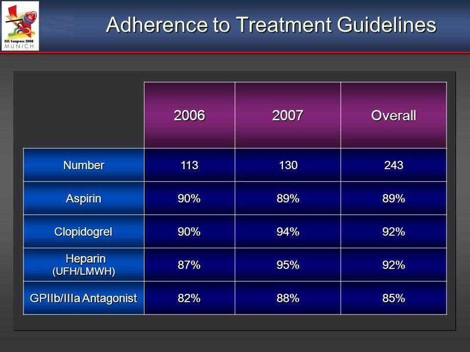Adherence to Treatment Guidelines 20062007OverallNumber113130243 Aspirin90%89%89% Clopidogrel90%94%92% Heparin Heparin(UFH/LMWH)87%95%92% GPIIb/IIIa A