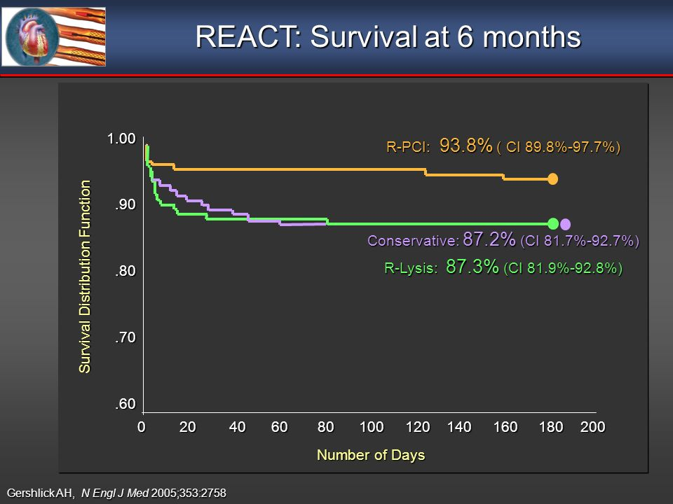 R-PCI: 93.8% ( CI 89.8%-97.7%) R-Lysis: 87.3% (CI 81.9%-92.8%) Conservative: 87.2% (CI 81.7%-92.7%) REACT: Survival at 6 months Gershlick AH, N Engl J Med 2005;353:2758 0 20 40 60 80 100 120 140 160 180 200 Number of Days Survival Distribution Function 1.00.90.80.70.60