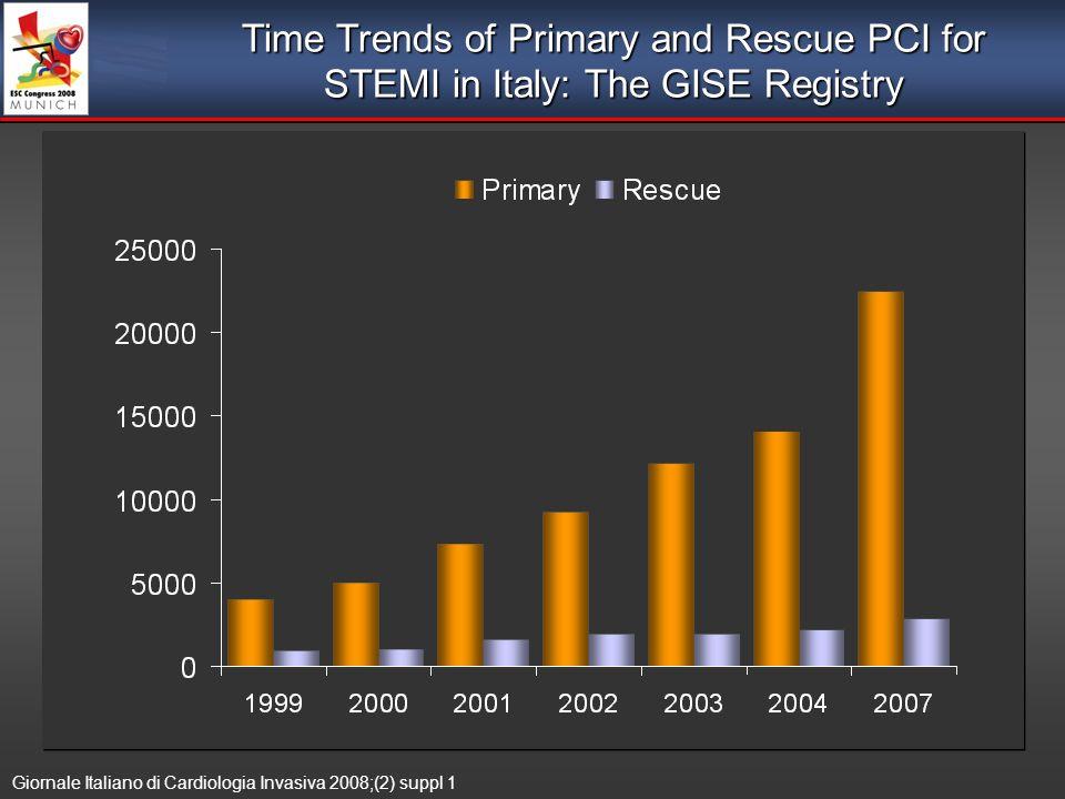 Time Trends of Primary and Rescue PCI for STEMI in Italy: The GISE Registry Giornale Italiano di Cardiologia Invasiva 2008;(2) suppl 1