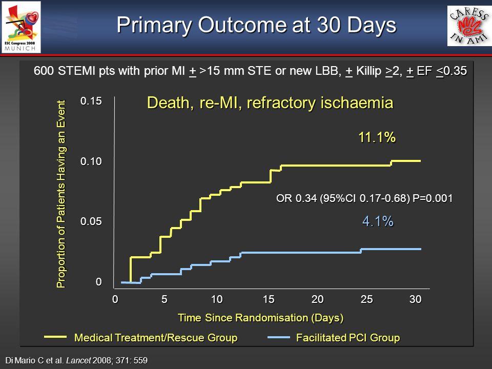 Primary Outcome at 30 Days 4.1% 11.1% Death, re-MI, refractory ischaemia OR 0.34 (95%CI 0.17-0.68) P=0.001 Di Mario C et al. Lancet 2008; 371: 559 + E