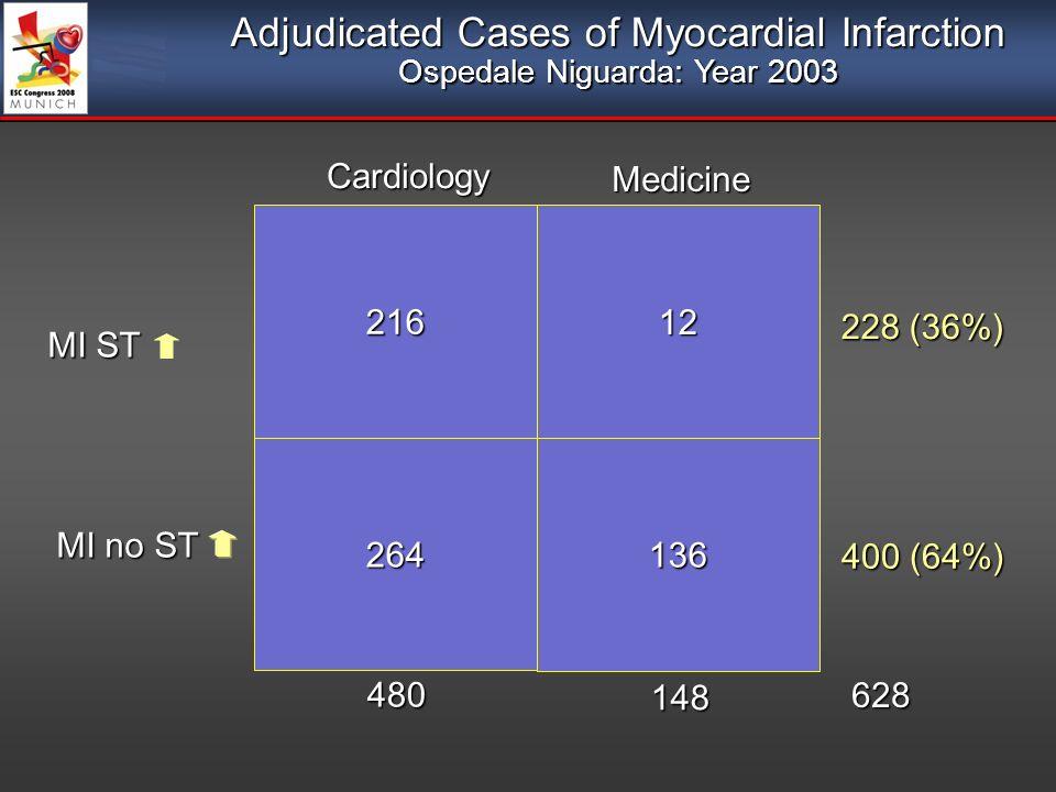 Adjudicated Cases of Myocardial Infarction Ospedale Niguarda: Year 2003 12 136 216 264 MI ST MI no ST Cardiology Medicine 228 (36%) 400 (64%) 148 480