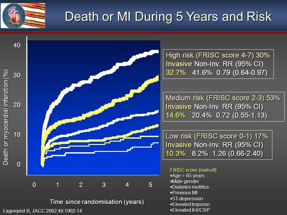 Lagerqvist B, JACC 2002;40:1902-14 High risk (FRISC score 4-7) 30% Invasive Non-Inv. RR (95% CI) 32.7% 41.6% 0.79 (0.64-0.97) Medium risk (FRISC score
