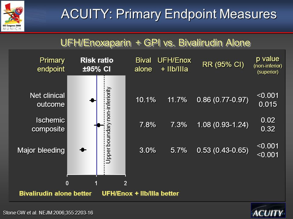 ACUITY: Primary Endpoint Measures Bivalirudin alone better UFH/Enox + IIb/IIIa better Risk ratio ±95% CI Risk ratio ±95% CI PrimaryendpointBivalalone UFH/Enox + IIb/IIIa RR (95% CI) Net clinical outcome Ischemic composite Major bleeding Upper boundary non-inferiority 11.7%10.1% 0.86 (0.77-0.97) <0.0010.015 7.3%7.8% 1.08 (0.93-1.24) 0.020.32 5.7%3.0% 0.53 (0.43-0.65) <0.001<0.001 p value (non-inferior) (superior) UFH/Enoxaparin + GPI vs.