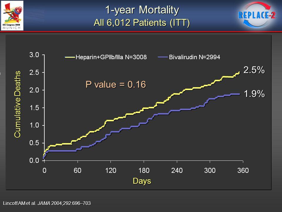 1-year Mortality All 6,012 Patients (ITT) P value = 0.16 Cumulative Deaths Days 2.5% 1.9% Lincoff AM et al. JAMA 2004;292:696–703