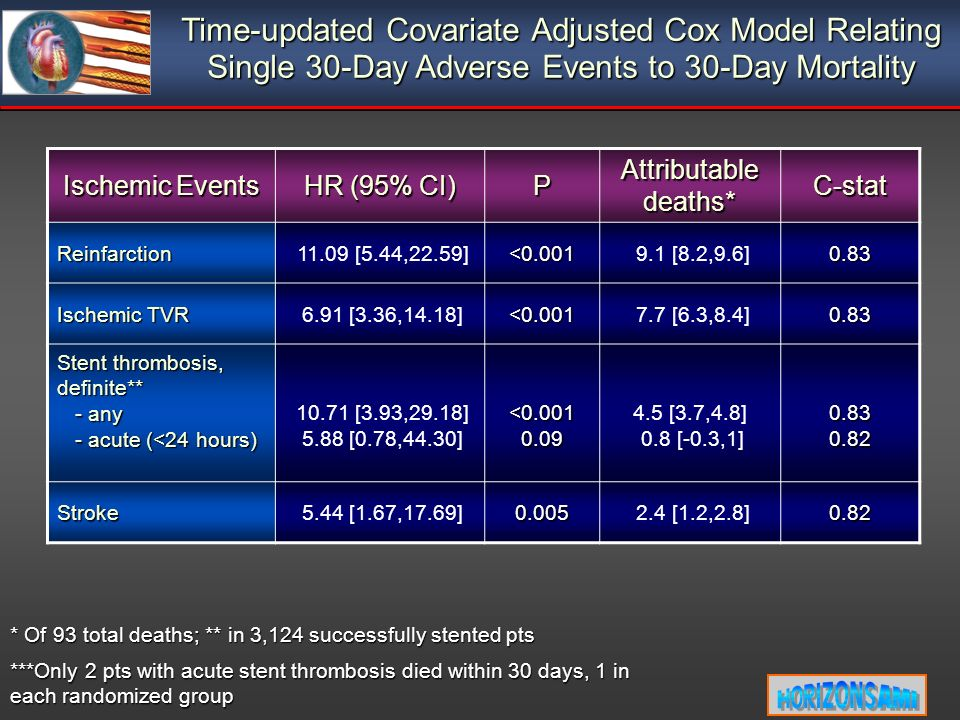 Time-updated Covariate Adjusted Cox Model Relating Single 30-Day Adverse Events to 30-Day Mortality * Of 93 total deaths; ** in 3,124 successfully stented pts ***Only 2 pts with acute stent thrombosis died within 30 days, 1 in each randomized group Ischemic Events HR (95% CI) P Attributable deaths* C-stat Reinfarction 11.09 [5.44,22.59]<0.001 9.1 [8.2,9.6]0.83 Ischemic TVR 6.91 [3.36,14.18]<0.001 7.7 [6.3,8.4]0.83 Stent thrombosis, definite** - any - any - acute (<24 hours) - acute (<24 hours) 10.71 [3.93,29.18] 5.88 [0.78,44.30]<0.0010.09 4.5 [3.7,4.8] 0.8 [-0.3,1]0.830.82 Stroke 5.44 [1.67,17.69]0.005 2.4 [1.2,2.8]0.82