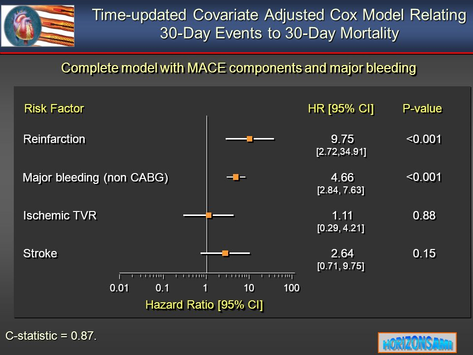 HR [95% CI] P-value Risk Factor Time-updated Covariate Adjusted Cox Model Relating 30-Day Events to 30-Day Mortality Hazard Ratio [95% CI] 0.01 0.1 1 1 10 100 C-statistic = 0.87.
