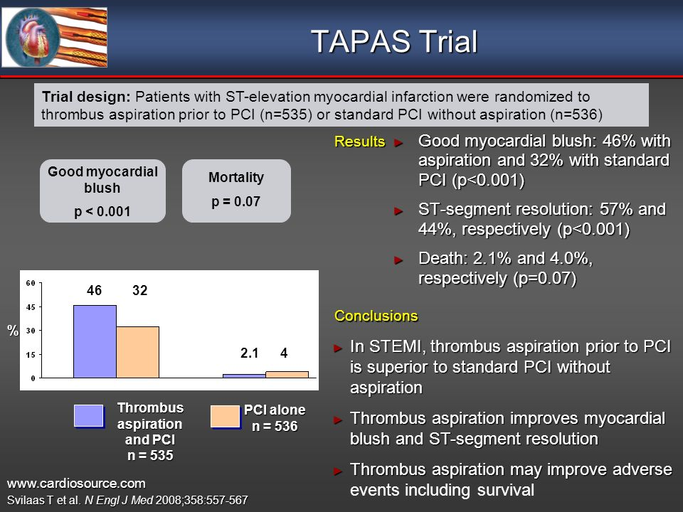 TAPAS Trial Good myocardial blush: 46% with aspiration and 32% with standard PCI (p<0.001) Good myocardial blush: 46% with aspiration and 32% with standard PCI (p<0.001) ST-segment resolution: 57% and 44%, respectively (p<0.001) ST-segment resolution: 57% and 44%, respectively (p<0.001) Death: 2.1% and 4.0%, respectively (p=0.07) Death: 2.1% and 4.0%, respectively (p=0.07) Trial design: Patients with ST-elevation myocardial infarction were randomized to thrombus aspiration prior to PCI (n=535) or standard PCI without aspiration (n=536) Results Conclusions In STEMI, thrombus aspiration prior to PCI is superior to standard PCI without aspiration In STEMI, thrombus aspiration prior to PCI is superior to standard PCI without aspiration Thrombus aspiration improves myocardial blush and ST-segment resolution Thrombus aspiration improves myocardial blush and ST-segment resolution Thrombus aspiration may improve adverse Thrombus aspiration may improve adverse events including survival Svilaas T et al.