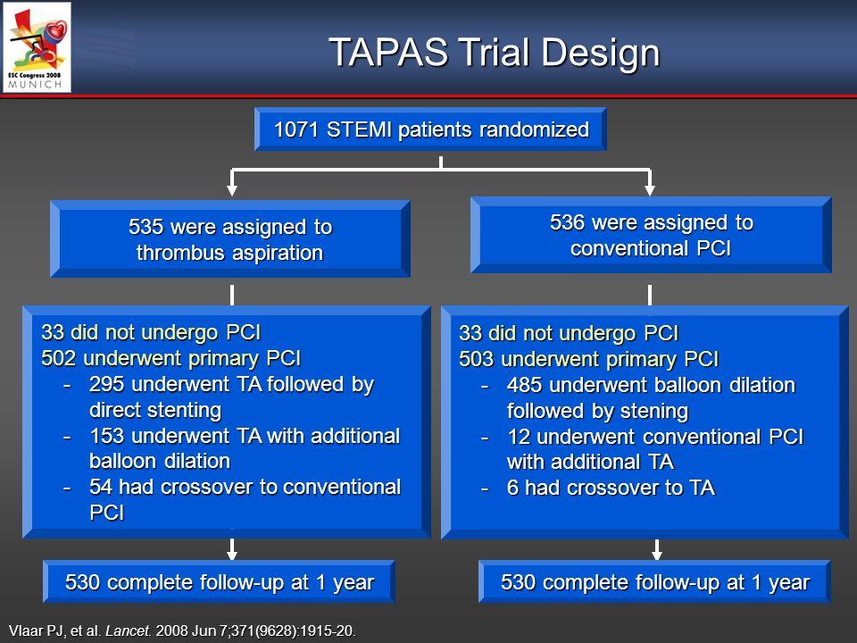 Vlaar PJ, et al. Lancet. 2008 Jun 7;371(9628):1915-20. 1071 STEMI patients randomized 530 complete follow-up at 1 year TAPAS Trial Design 33 did not u
