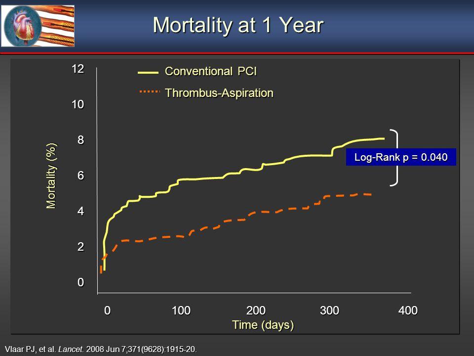 Mortality at 1 Year Log-Rank p = 0.040 Vlaar PJ, et al. Lancet. 2008 Jun 7;371(9628):1915-20. 0 100200 300 400 121086420 Time (days) Mortality (%) Con