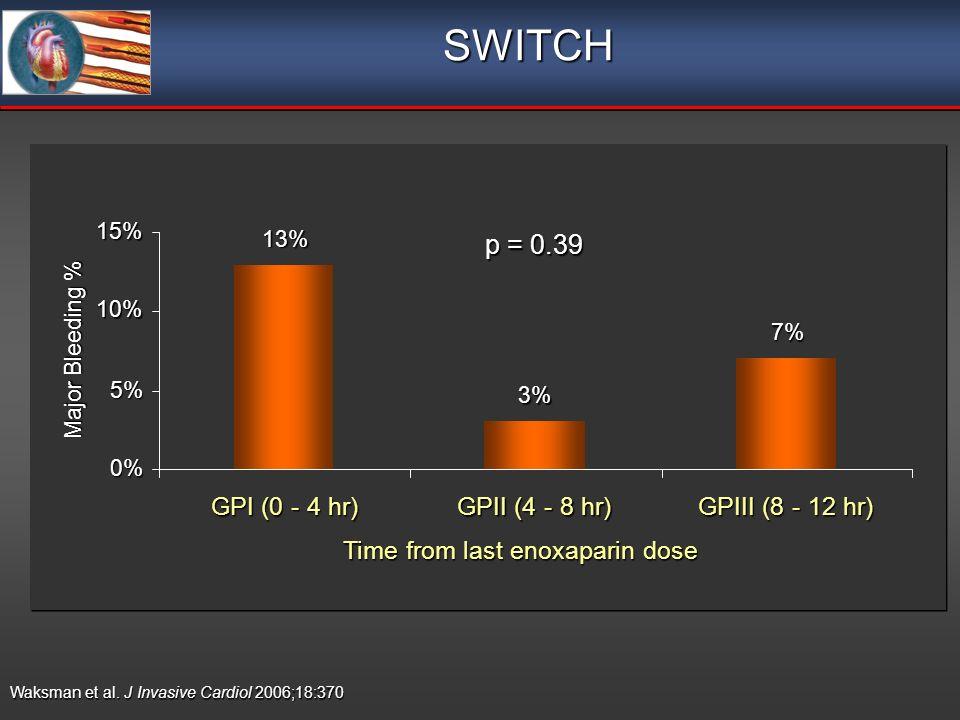 SWITCH Waksman et al. J Invasive Cardiol 2006;18:370 p = 0.39 n = 30 n = 31 n = 30 13% 3% 7% 0% 5% 10% 15% GPI (0 - 4 hr) GPII (4 - 8 hr) GPIII (8 - 1