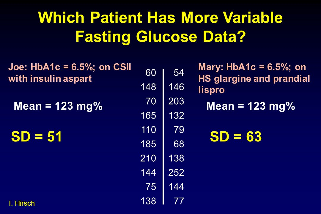 Which Patient Has More Variable Fasting Glucose Data? 6054 148146 70203 165132 11079 18568 210138 144252 75144 13877 Joe: HbA1c = 6.5%; on CSII with i