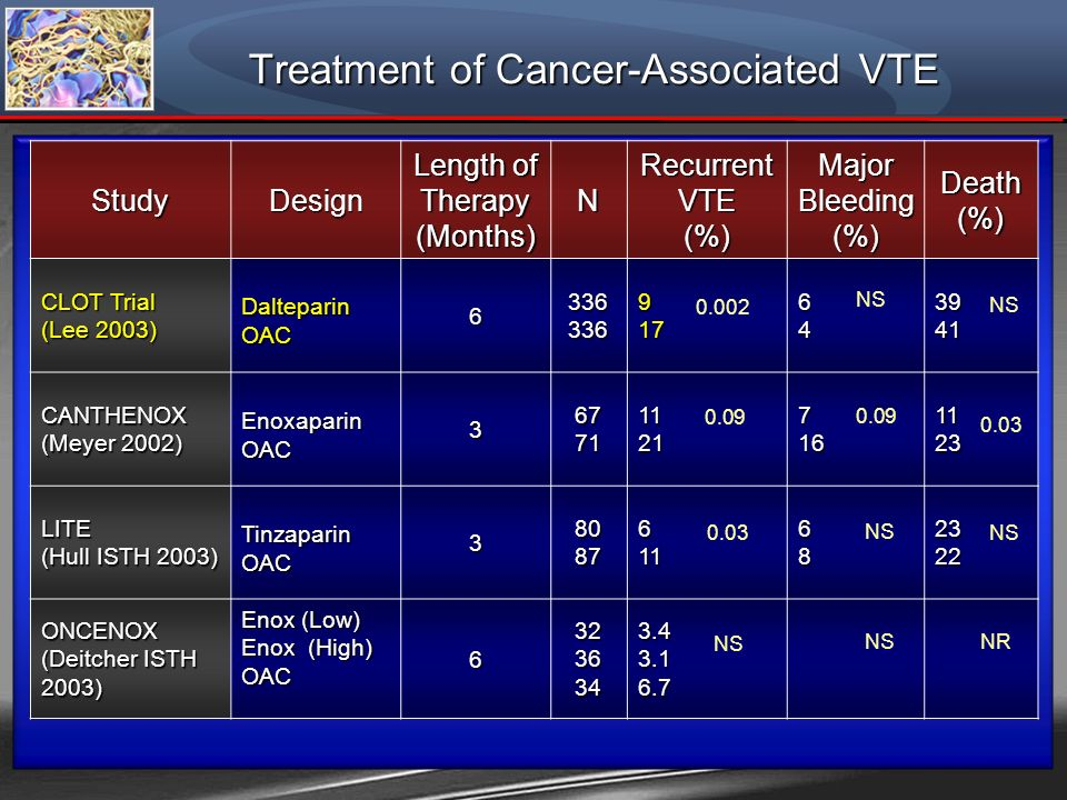 Treatment of Cancer-Associated VTE StudyDesign Length of Therapy (Months)N Recurrent VTE (%) Major Bleeding (%)Death(%) CLOT Trial (Lee 2003) Daltepar