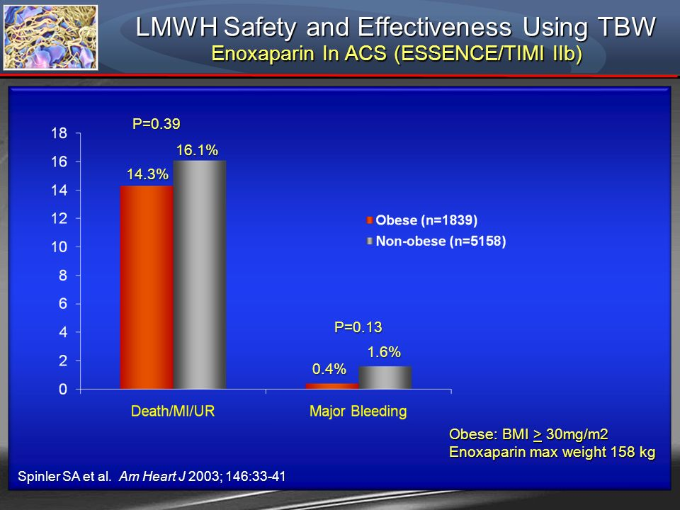 LMWH Safety and Effectiveness Using TBW Enoxaparin In ACS (ESSENCE/TIMI IIb) 14.3% 16.1% P=0.39 P=0.13 Obese: BMI > 30mg/m2 Enoxaparin max weight 158