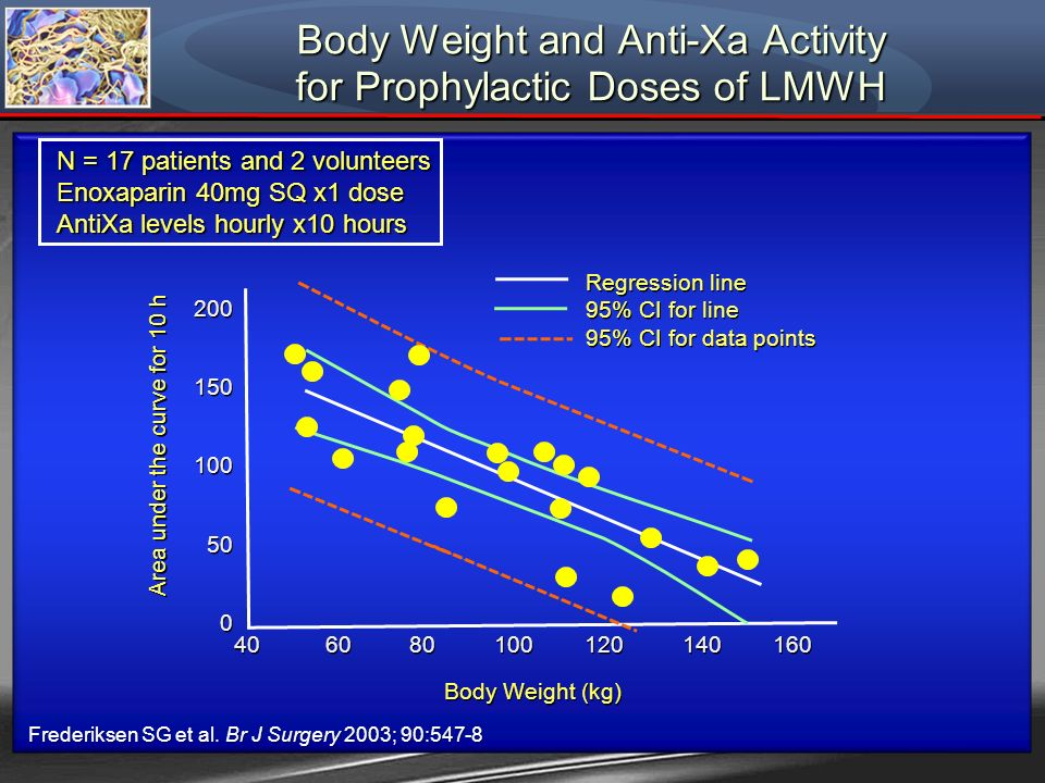 Body Weight and Anti-Xa Activity for Prophylactic Doses of LMWH N = 17 patients and 2 volunteers Enoxaparin 40mg SQ x1 dose AntiXa levels hourly x10 h