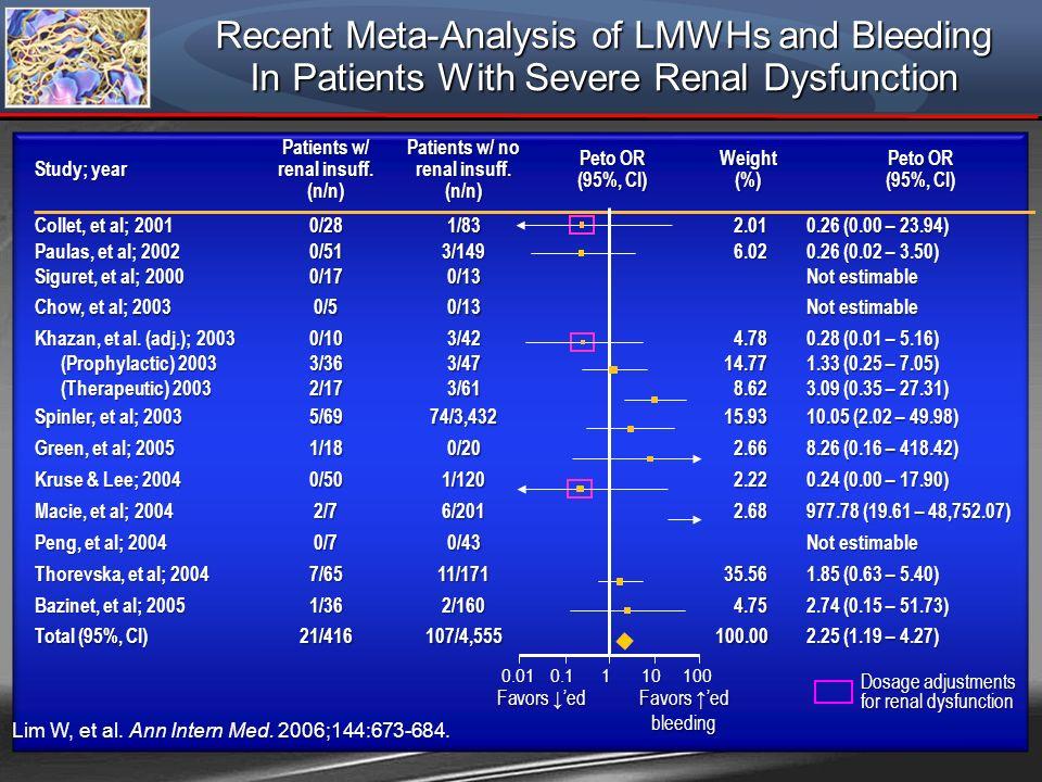 Study; year Patients w/ renal insuff. (n/n) Patients w/ no renal insuff. (n/n) Peto OR (95%, CI) Weight (%) Peto OR (95%, CI) Collet, et al; 2001 0/28