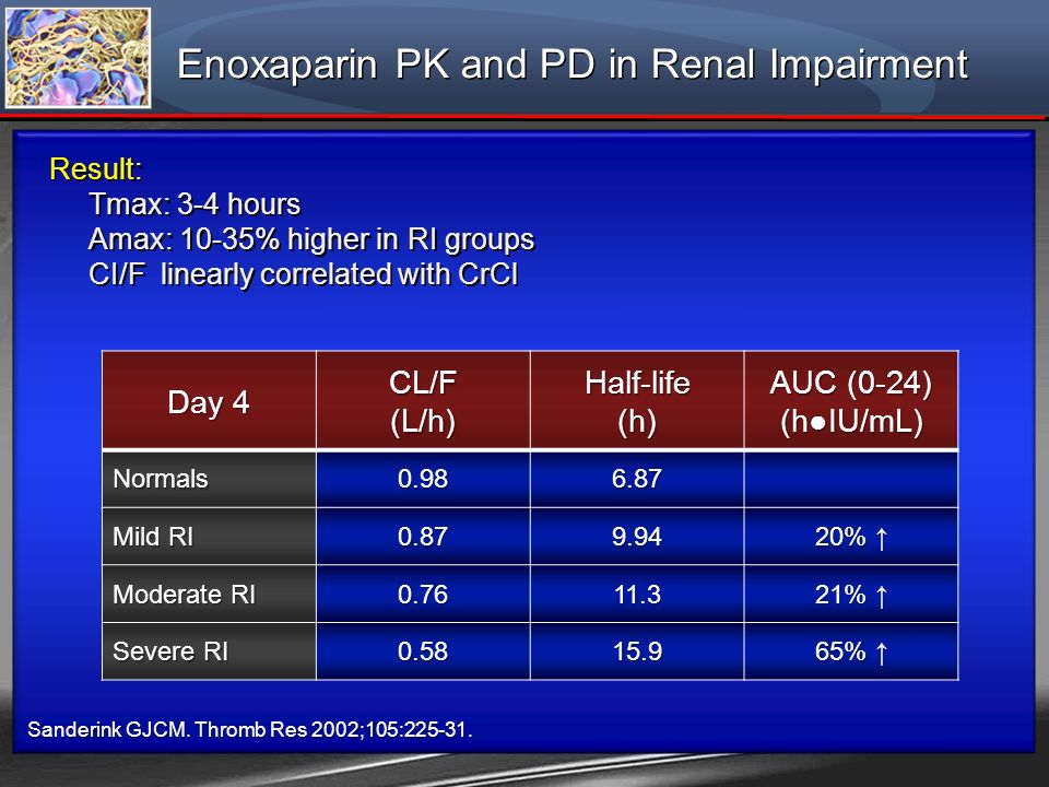 Sanderink GJCM. Thromb Res 2002;105:225-31. Enoxaparin PK and PD in Renal Impairment Result: Tmax: 3-4 hours Amax: 10-35% higher in RI groups CI/F lin