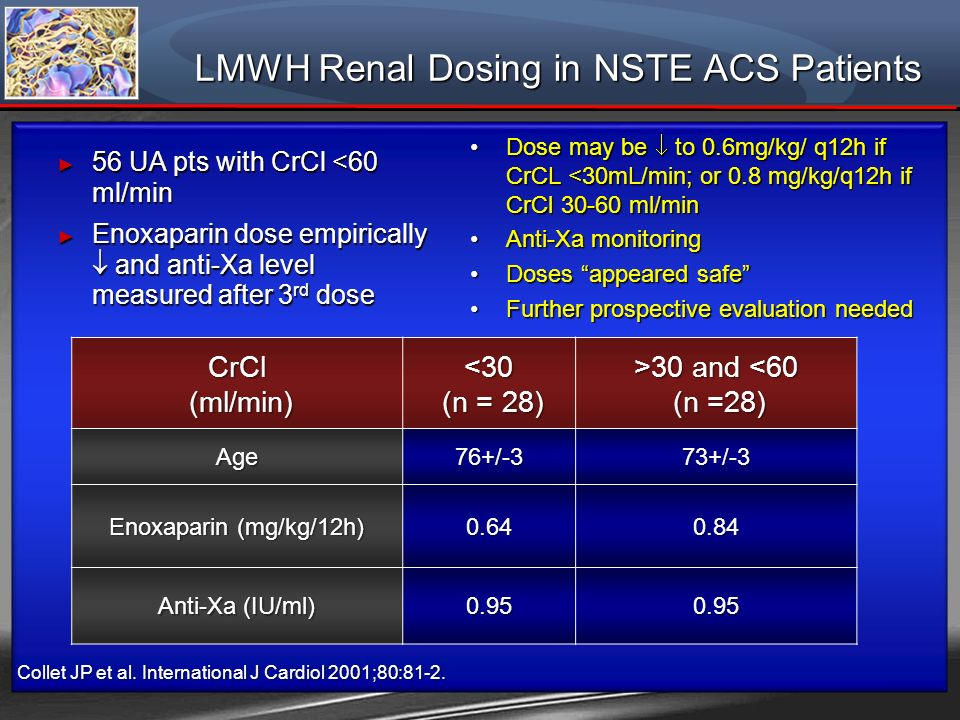 LMWH Renal Dosing in NSTE ACS Patients 56 UA pts with CrCl <60 ml/min 56 UA pts with CrCl <60 ml/min Enoxaparin dose empirically and anti-Xa level mea