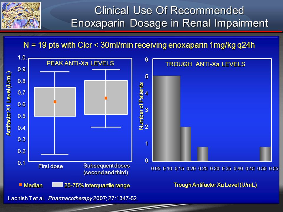 Clinical Use Of Recommended Enoxaparin Dosage in Renal Impairment Lachish T et al. Pharmacotherapy 2007; 27:1347-52. PEAK ANTI-Xa LEVELS TROUGH ANTI-X