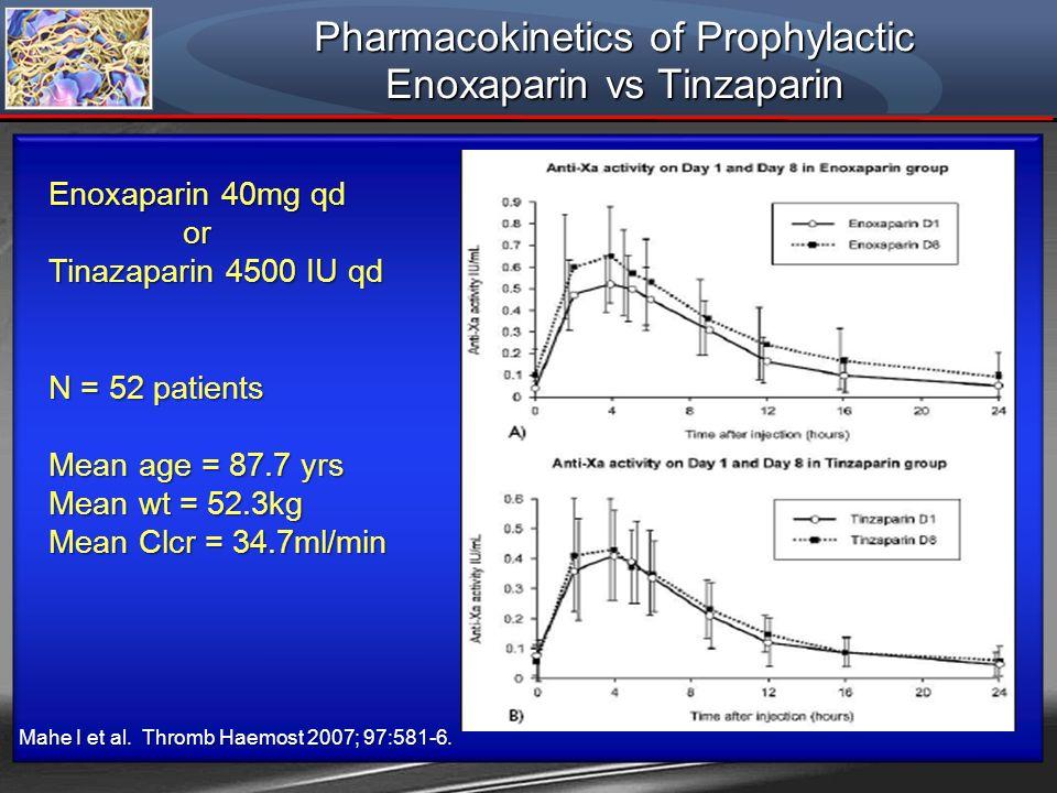 Pharmacokinetics of Prophylactic Enoxaparin vs Tinzaparin Mahe I et al. Thromb Haemost 2007; 97:581-6. Enoxaparin 40mg qd or or Tinazaparin 4500 IU qd