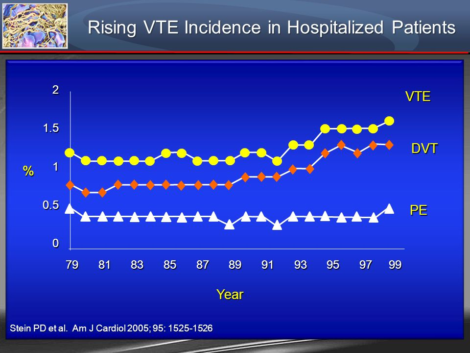 Rising VTE Incidence in Hospitalized Patients Stein PD et al. Am J Cardiol 2005; 95: 1525-1526 21.510.50 79 81 83 85 87 89 91 93 95 97 99 Year VTE DVT
