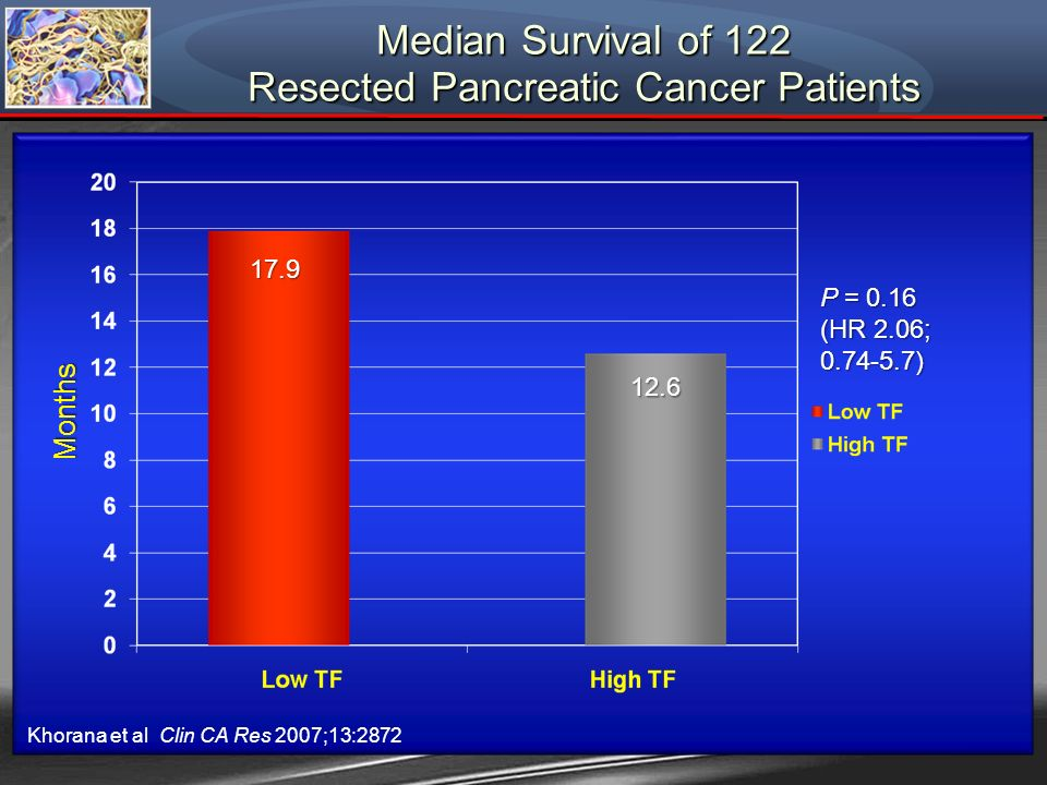 Median Survival of 122 Resected Pancreatic Cancer Patients Months 17.9 12.6 P = 0.16 (HR 2.06; 0.74-5.7) Khorana et al Clin CA Res 2007;13:2872