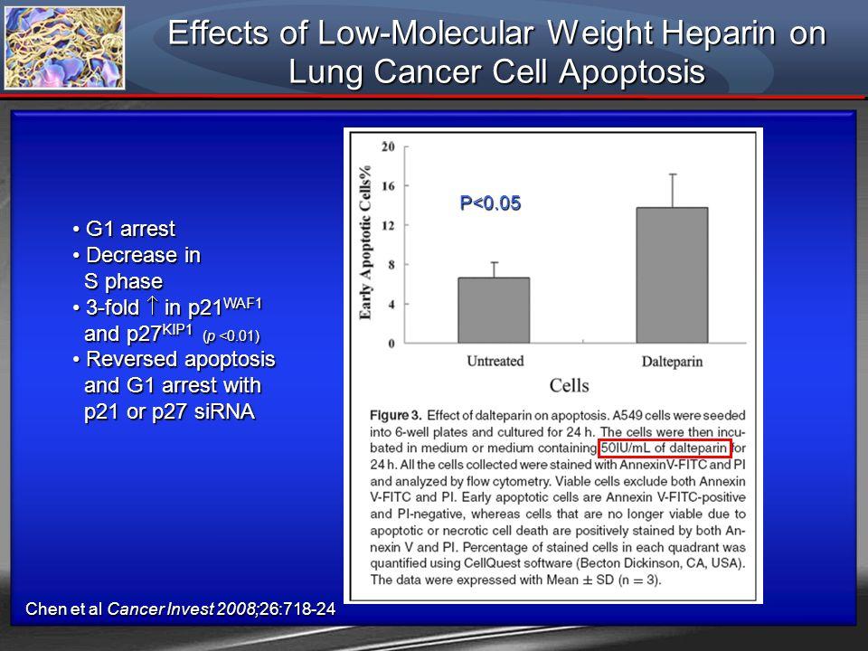 Effects of Low-Molecular Weight Heparin on Lung Cancer Cell Apoptosis P<0.05 Chen et al Cancer Invest 2008;26:718-24 G1 arrest G1 arrest Decrease in D