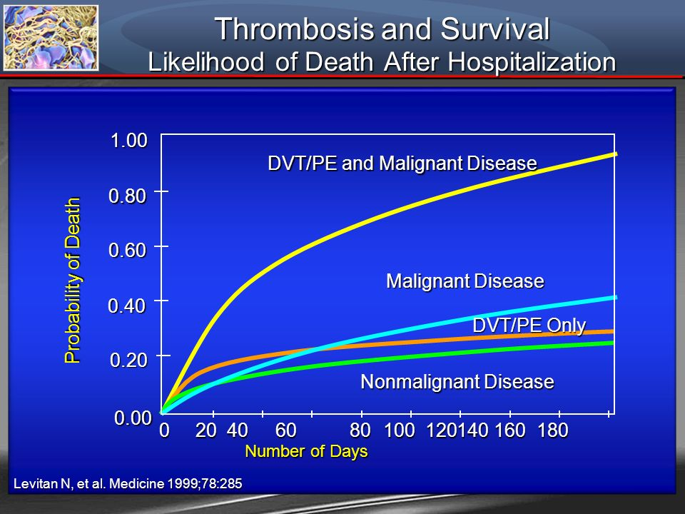 Thrombosis and Survival Likelihood of Death After Hospitalization 0 20 40 60 80 100 120140 160 180 0 20 40 60 80 100 120140 160 180 0.00 0.20 0.401.00
