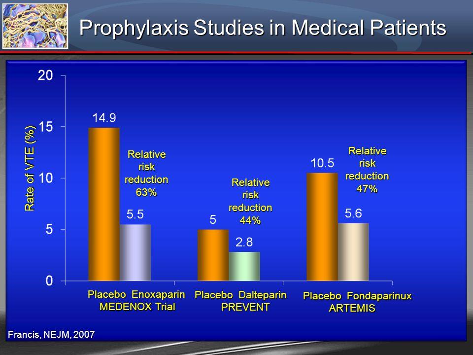 Prophylaxis Studies in Medical Patients Francis, NEJM, 2007 Placebo Enoxaparin MEDENOX Trial MEDENOX Trial Placebo Dalteparin PREVENT PREVENT Placebo