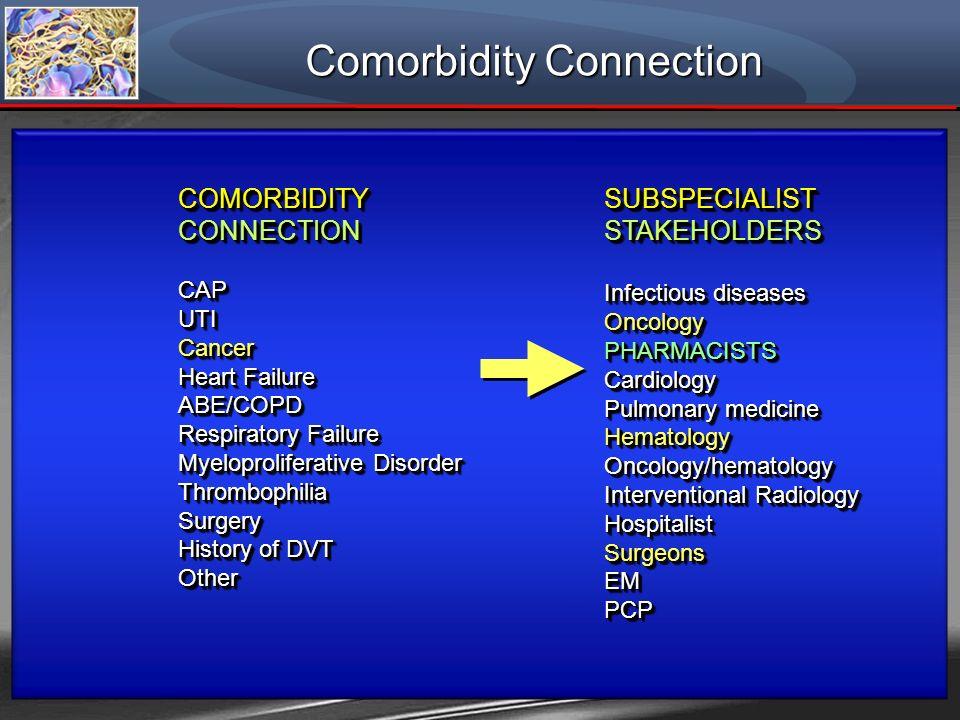 COMORBIDITYCONNECTIONCAPUTICancer Heart Failure ABE/COPD Respiratory Failure Myeloproliferative Disorder ThrombophiliaSurgery History of DVT OtherCOMO