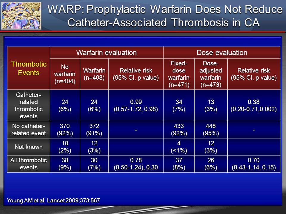 Young AM et al. Lancet 2009;373:567 Thrombotic Events Warfarin evaluation Dose evaluation No warfarin (n=404) Warfarin (n=408) Relative risk (95% CI,
